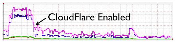 Gráfico demonstrando a carga de processamento de um site após habilitar o CloudFlare